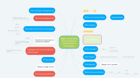 Mind Map: Mapa mental sobre relacionamento e comunicação na enfermagem