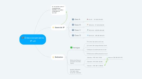 Mind Map: Direccionamiento IP v4