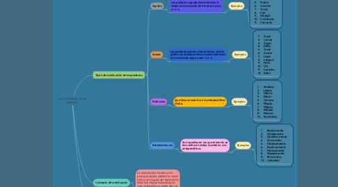 Mind Map: La acentuación de las palabras.