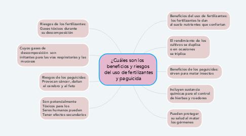 Mind Map: ¿Cuáles son los  beneficios y riesgos  del uso de fertilizantes  y paguicida