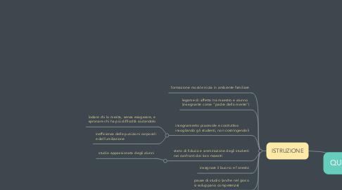 Mind Map: QUINTILIANO