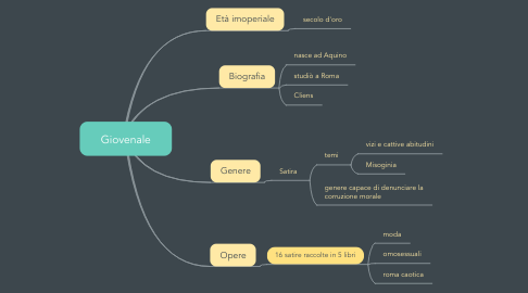 Mind Map: Giovenale