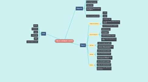 Mind Map: PUBLIO CORNELIO TACITO