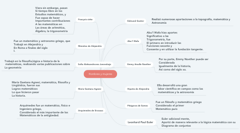 Mind Map: Hombres y mujeres