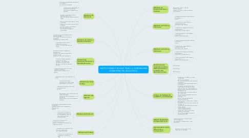 Mind Map: INSTITUCIONES PUBLICAS  PARA LA GOBERNANZA MIGRATORIA EN ECUADOR (1)