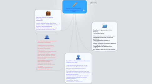 Mind Map: Referral and Assessment for Assistive Technology (RAAT  Four Steps