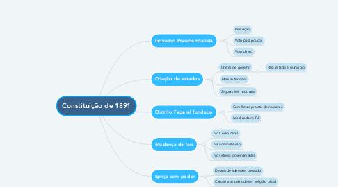 Mind Map: Constituição de 1891
