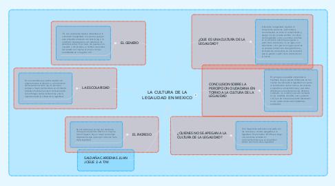 Mind Map: LA CULTURA DE LA LEGALIDAD EN MEXICO