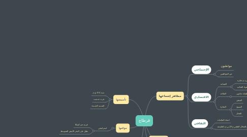 Mind Map: Les approches pédagogiques