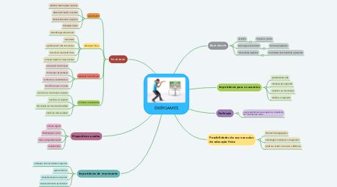 Mind Map: EXERGAMES