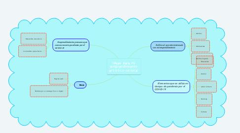 Mind Map: Ideas para mi emprendimiento artístico-culturar