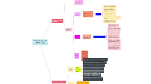 Mind Map: La argumentación como práctica crítica, autócrata y social.