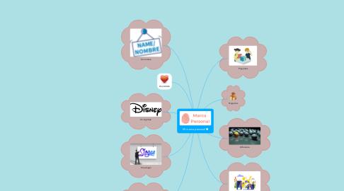 Mind Map: Mi marca personal