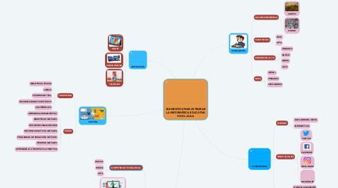 Mind Map: ELEMENTOS PARA INTEGRAR LA INFORMÁTICA EDUCATIVA EN EL AULA