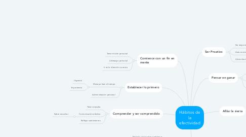 Mind Map: Hábitos de la efectividad