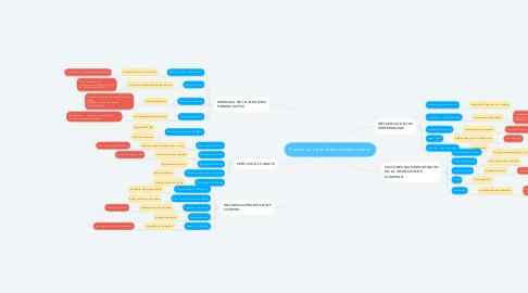 Mind Map: Promoción y mercadeo medicamentos.