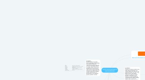 Mind Map: USOS Y APLICACIONES DE HIDROCARBUROS