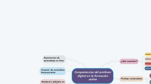 Mind Map: Competencias del profesor digital en la formación online