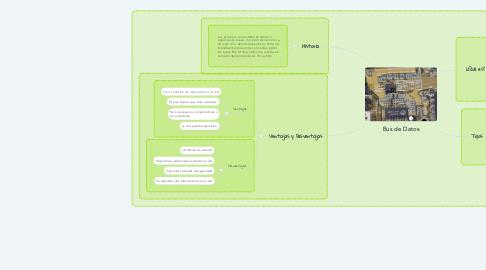 Mind Map: Bus de Datos