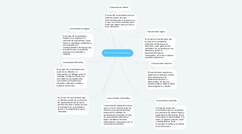 Mind Map: Tipos de conocimientos.