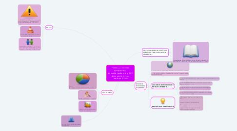 Mind Map: Planes y acciones establecidos  en medio ambiente y SST diana paola torres mechan (2021)