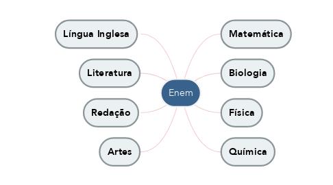Mind Map: Enem