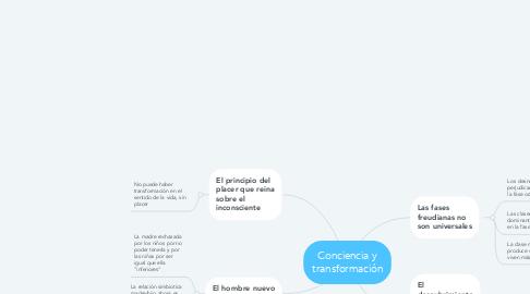 Mind Map: Conciencia y transformación