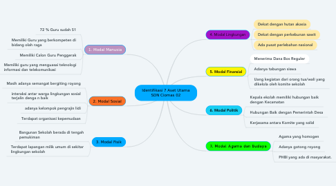 Mind Map: Identifikasi 7 Aset Utama SDN Ciomas 02