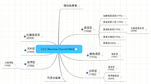 Mind Map: CCC Wanchai Church(1863)