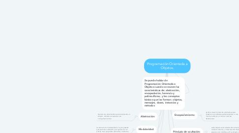 Mind Map: Programación Orientada a Objetos.
