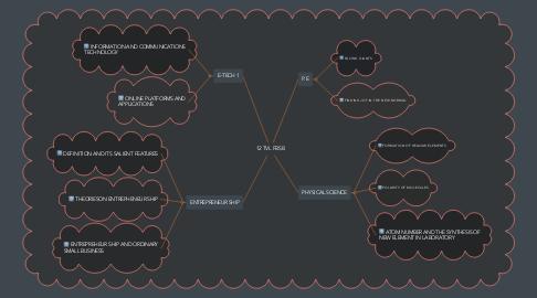Mind Map: 12 TVL FBS B