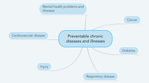 Mind Map: Preventable chronic diseases and illnesses