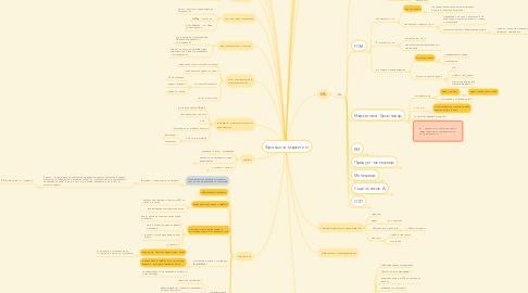 Mind Map: Франшиза маркетинг
