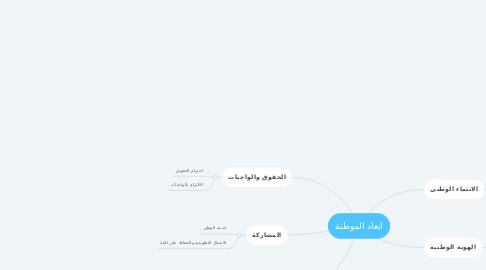 Mind Map: ابعاد الموطنة