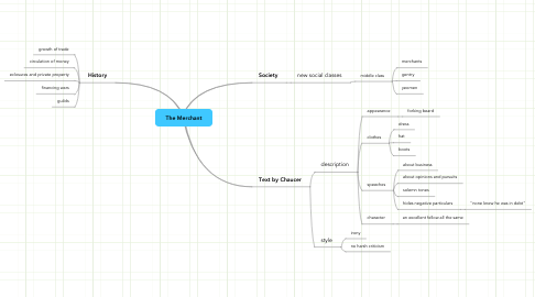 Mind Map: The Merchant