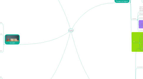 Mind Map: Equity