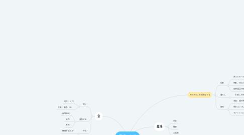 Mind Map: 暗号資産