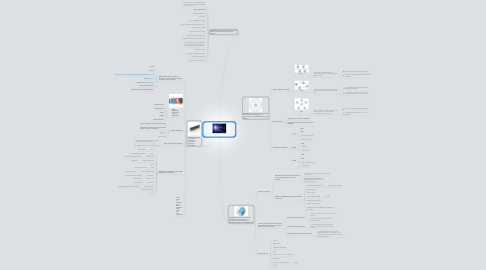 Mind Map: TOPIC 2 : INTERNET TECHNOLOGY