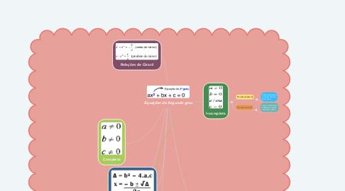 Mind Map: Equações de Segundo grau