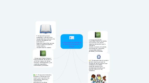 Mind Map: componentes de calidad de la atención a la primera infancia