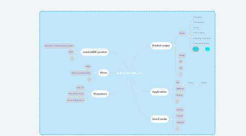 Mind Map: ABAC-SHOP.xxx
