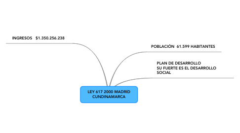 Mind Map: LEY 617 2000 MADRIDCUNDINAMARCA
