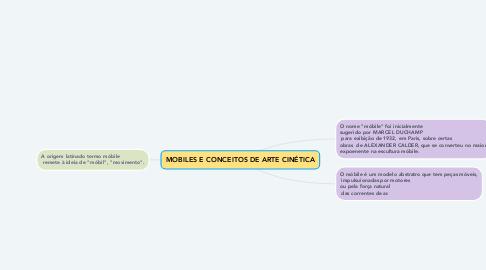 Mind Map: MOBILES E CONCEITOS DE ARTE CINÉTICA