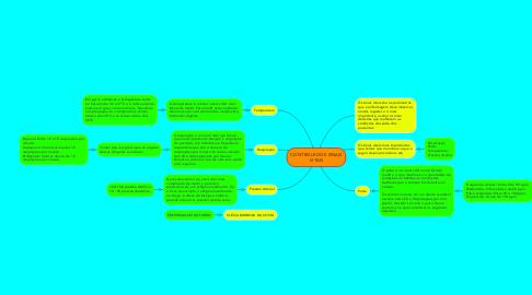 Mind Map: CONTROLE DOS SINAIS VITAIS