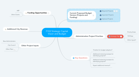 Mind Map: FY22 Strategic Capital Vision and Budget