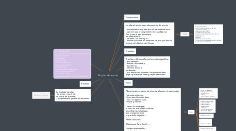Mind Map: Mi plan de acción
