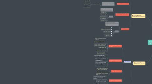 Mind Map: EL AUTOESTIMA Y EL AUTOCONCEPTO