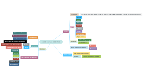 Mind Map: SHARE, CAPITAL, DEBENTURE
