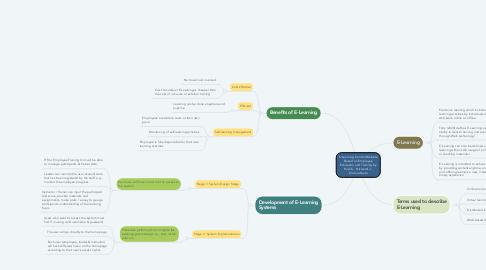 Mind Map: E-Learning Control Website Based on Employee Education and Training by Rusli.S., Nizwardi.J., Krismadinata