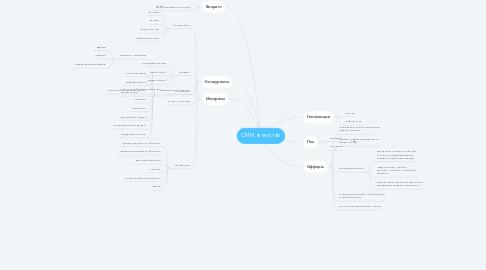 Mind Map: СММ агентство